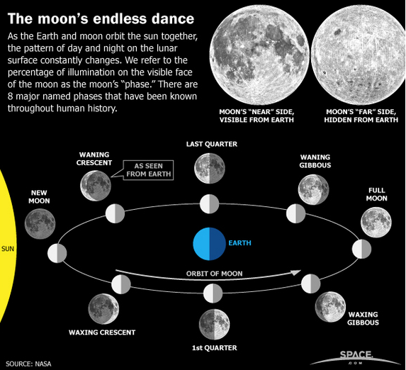 moons_endless_dance